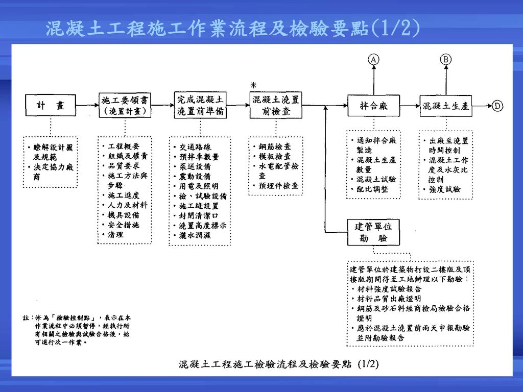 混凝土工程施工作業流程及檢驗要點(1/2) 2017/4/6