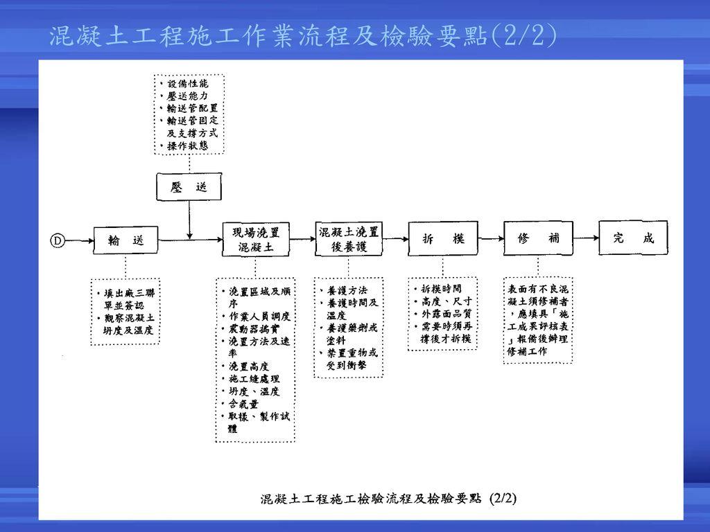 混凝土工程施工作業流程及檢驗要點(2/2) 2017/4/6