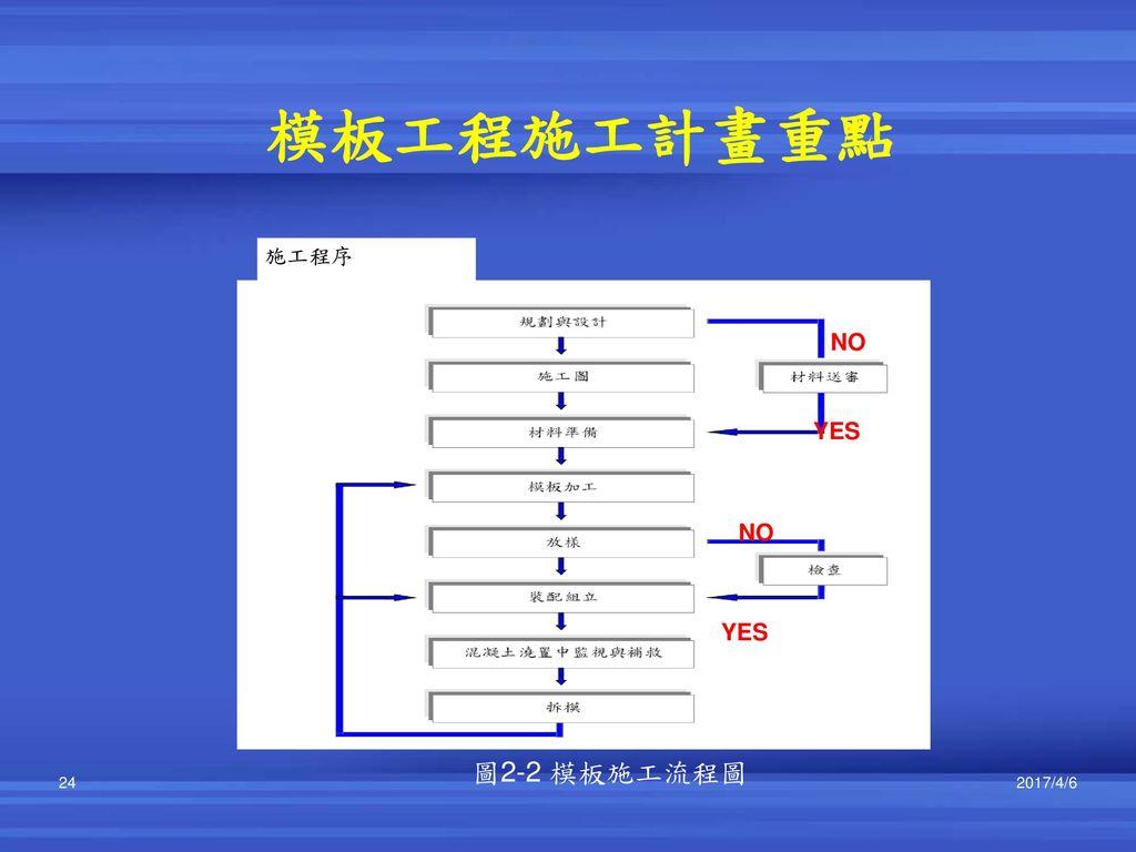 模板工程施工計畫重點 NO YES 施工程序 圖2-2 模板施工流程圖 2017/4/6