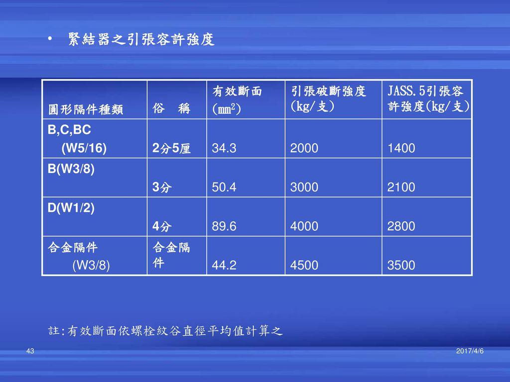 緊結器之引張容許強度 3500 4500 44.2 合金隔件 (W3/8) 2800 4000 89.6 4分 D(W1/2) 2100