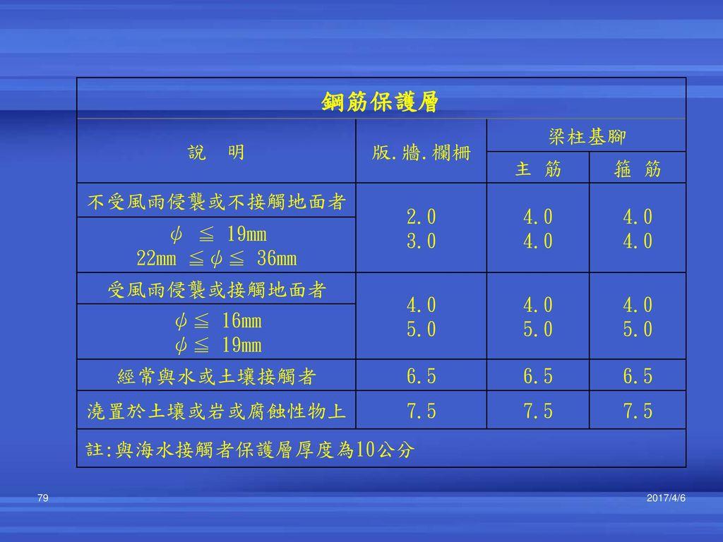 鋼筋保護層 說 明 版.牆.欄柵 梁柱基腳 主 筋 箍 筋 不受風雨侵襲或不接觸地面者 2.0 3.0 4.0 ψ ≦ 19mm
