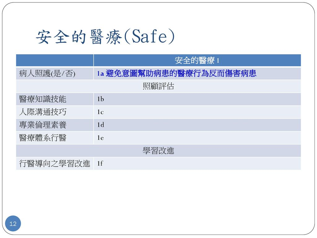 安全的醫療(Safe) 安全的醫療 1 病人照護(是/否) 1a 避免意圖幫助病患的醫療行為反而傷害病患 照顧評估 醫療知識技能 1b