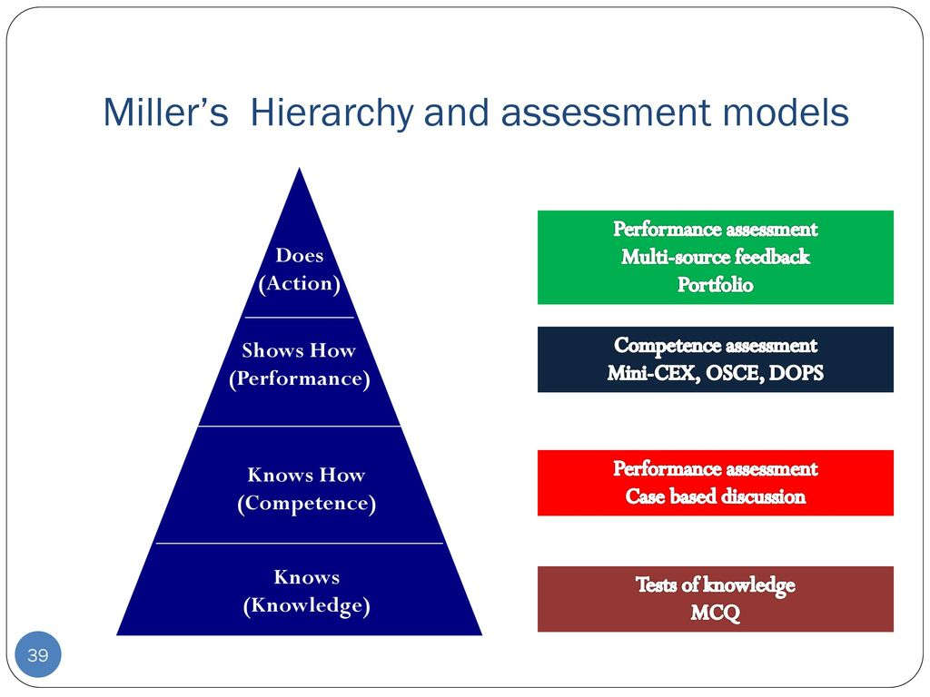 Miller's Hierarchy and assessment models