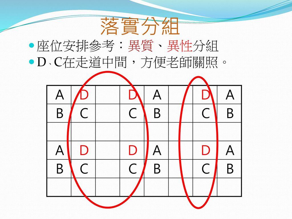 落實分組 座位安排參考:異質、異性分組 D、C在走道中間,方便老師關照。 A D B C