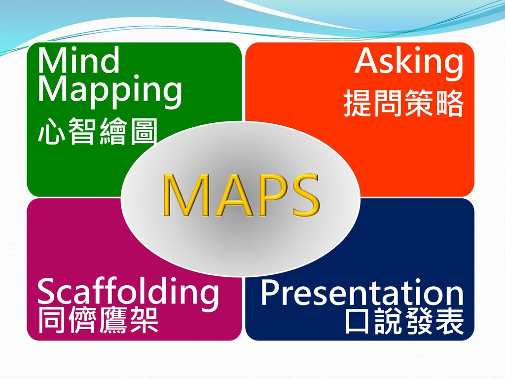 Mind Mapping 心智繪圖 Asking 提問策略 MAPS Scaffolding同儕鷹架 Presentation 口說發表