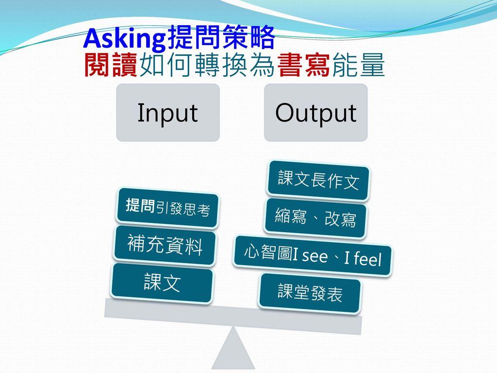 Asking提問策略 閱讀如何轉換為書寫能量