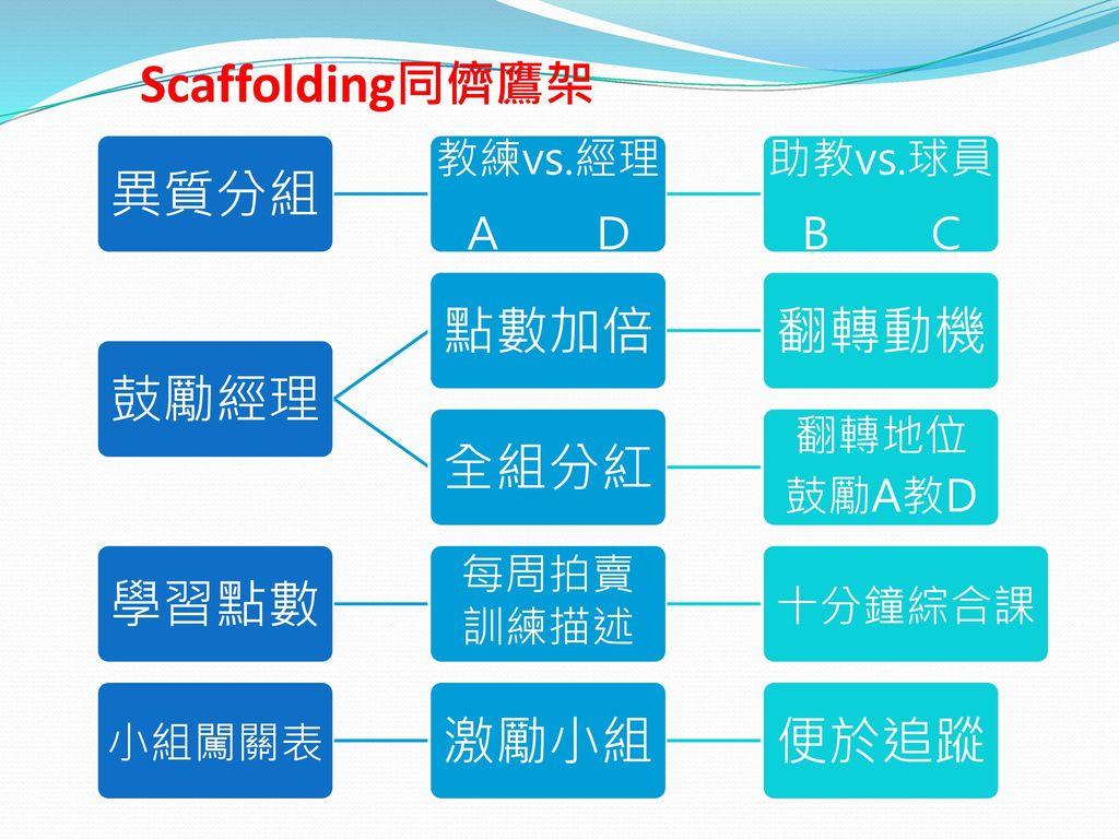 Scaffolding同儕鷹架 異質分組 鼓勵經理 點數加倍 翻轉動機 全組分紅 學習點數 激勵小組 便於追蹤 教練vs.經理 A D