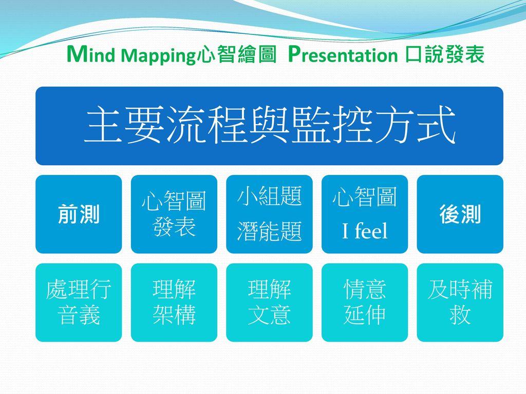 Mind Mapping心智繪圖 Presentation 口說發表
