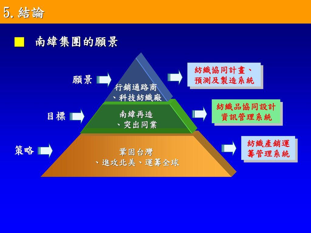南緯紡織個案分析報告 指導教授:傅振瑞 博士 研 究 生: 鄭振豐 目錄 1.紡織產業的發展背景及近況 (產業)