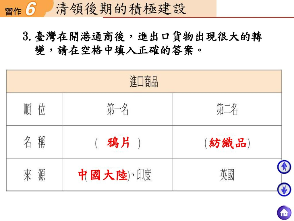 3.臺灣在開港通商後,進出口貨物出現很大的轉變,請在空格中填入正確的答案。