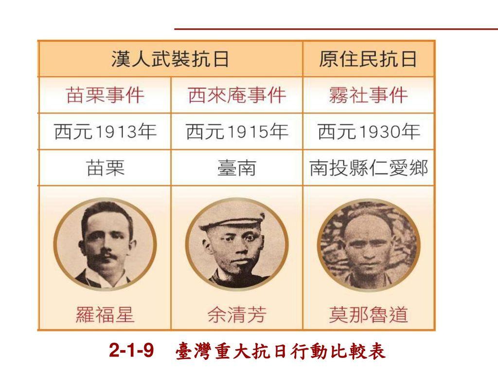 2-1-9 臺灣重大抗日行動比較表