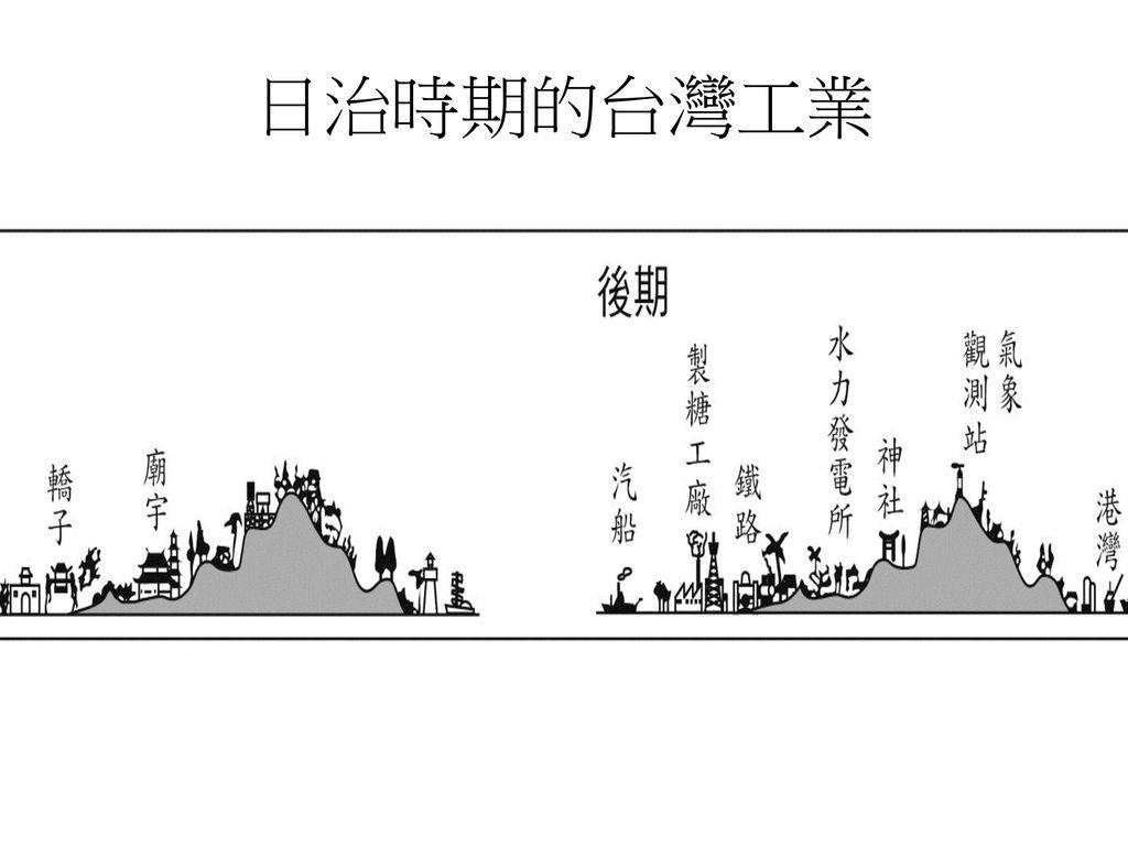 日治時期的台灣工業