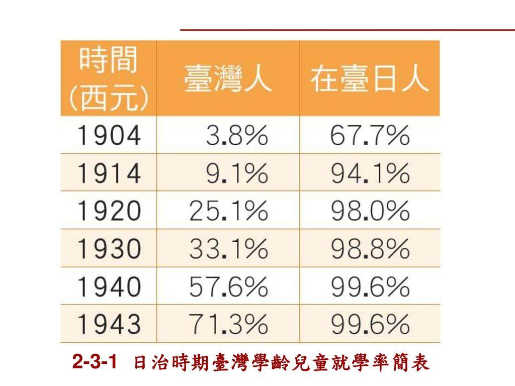 2-3-1 日治時期臺灣學齡兒童就學率簡表