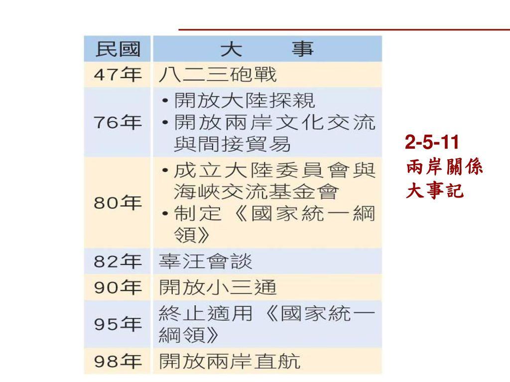 2-5-11 兩岸關係大事記