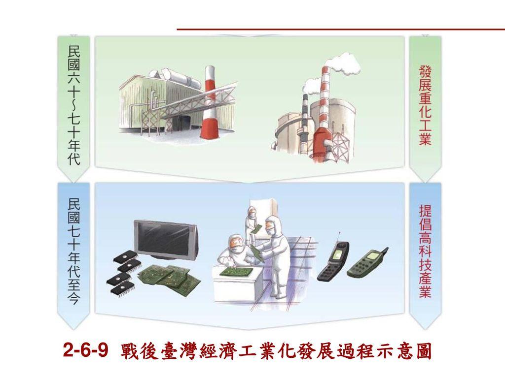 2-6-9 戰後臺灣經濟工業化發展過程示意圖
