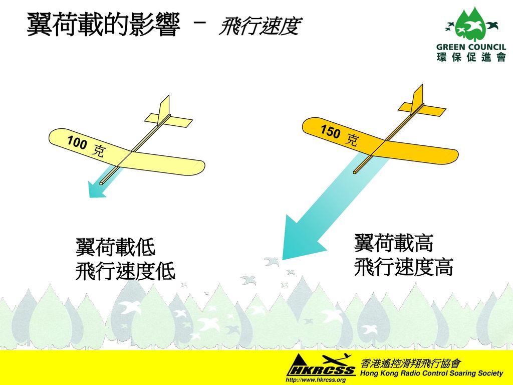 翼荷載的影響 - 飛行速度 翼荷載高 飛行速度高 150 克 翼荷載低 飛行速度低 100 克