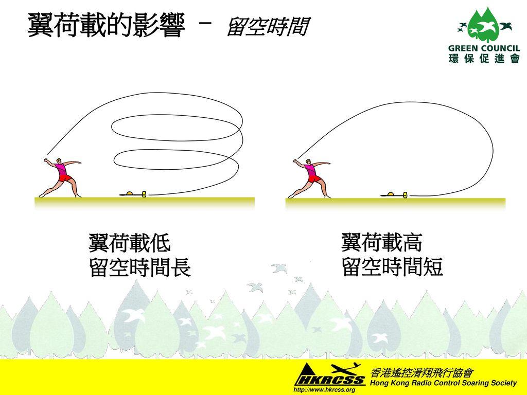 翼荷載的影響 - 留空時間 翼荷載低 留空時間長 翼荷載高 留空時間短