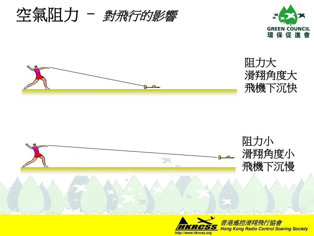 空氣阻力 - 對飛行的影響 阻力大 滑翔角度大 飛機下沉快 阻力小 滑翔角度小 飛機下沉慢