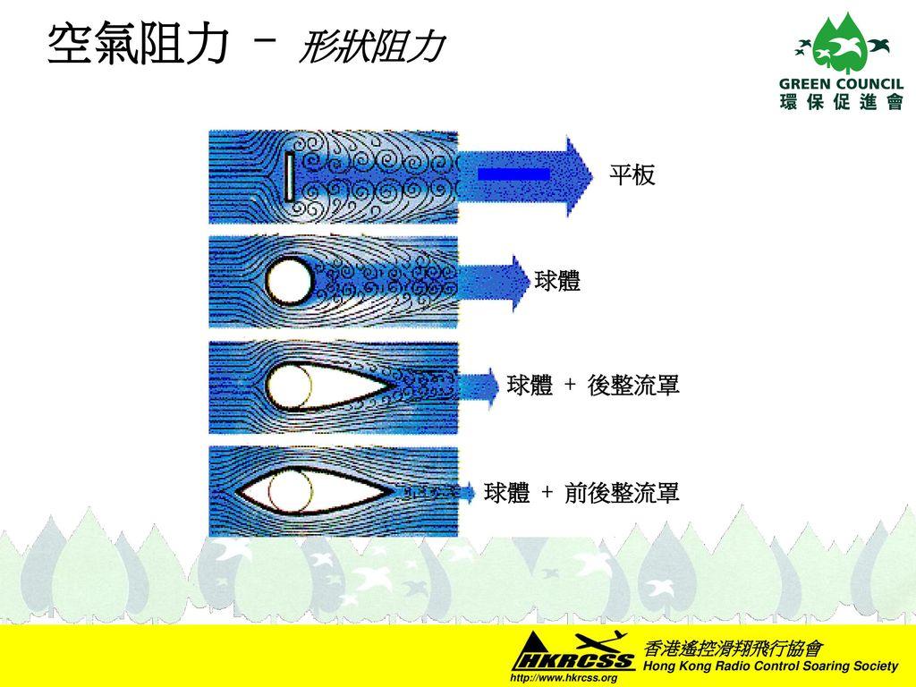 空氣阻力 - 形狀阻力 平板 球體 球體 + 後整流罩 球體 + 前後整流罩