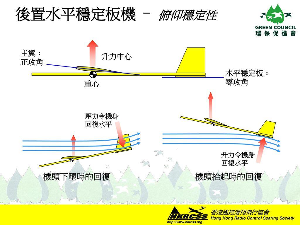 後置水平穩定板機 - 俯仰穩定性 機頭抬起時的回復 機頭下墮時的回復 主翼﹕ 升力中心 正攻角 水平穩定板﹕ 零攻角 重心
