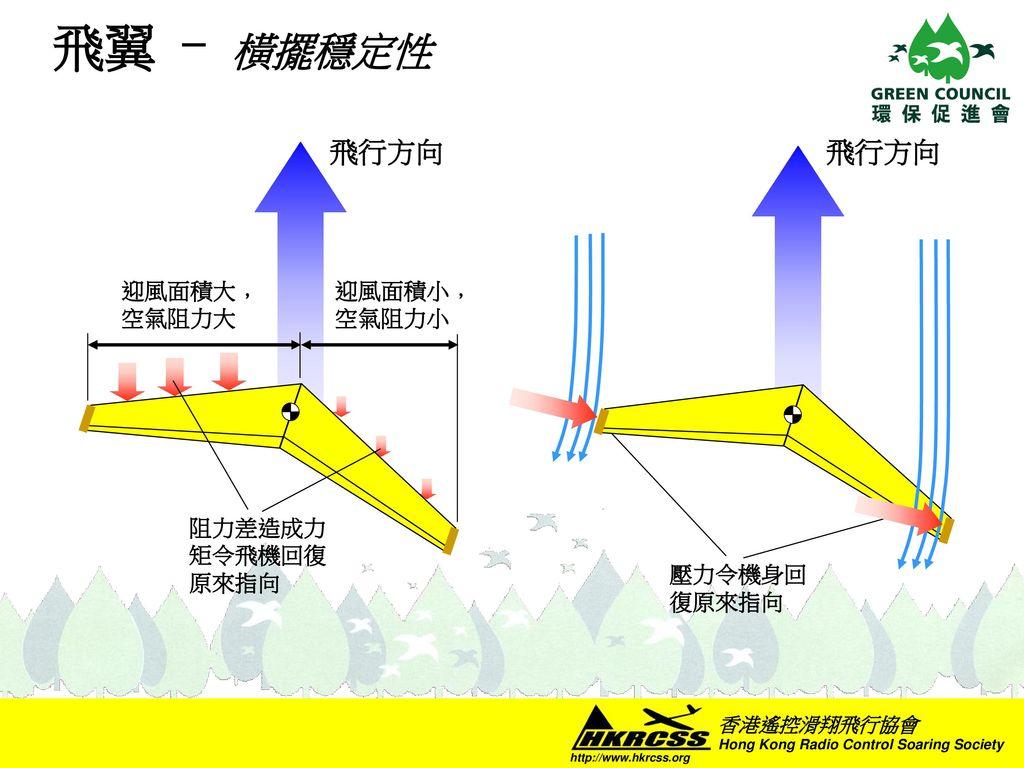 飛翼 - 橫擺穩定性 飛行方向 飛行方向 迎風面積大﹐空氣阻力大 迎風面積小﹐空氣阻力小 阻力差造成力矩令飛機回復原來指向