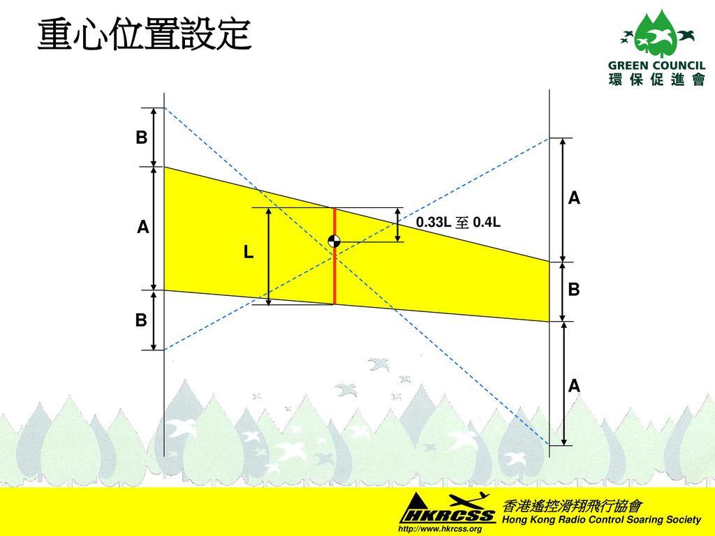 重心位置設定 L 0.33L 至 0.4L A B