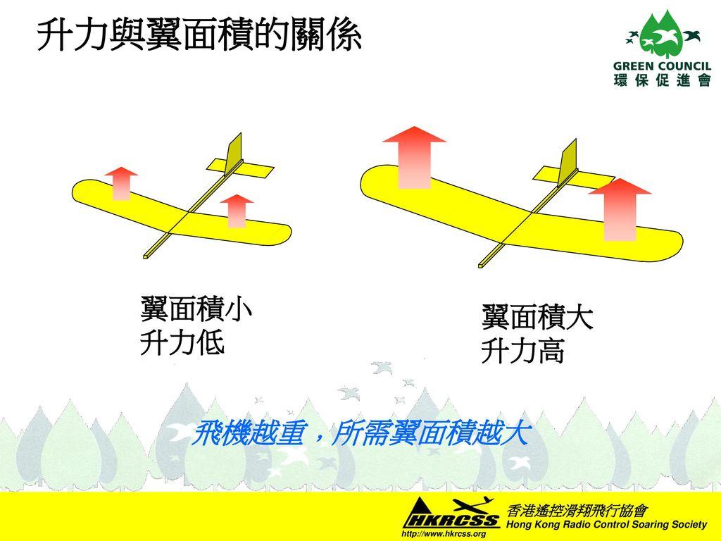 升力與翼面積的關係 翼面積大 升力高 翼面積小 升力低 飛機越重﹐所需翼面積越大