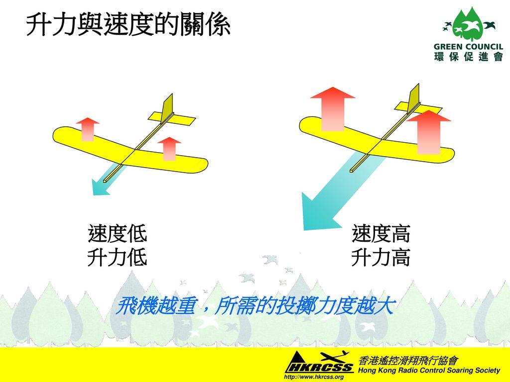升力與速度的關係 速度高 升力高 速度低 升力低 飛機越重﹐所需的投擲力度越大