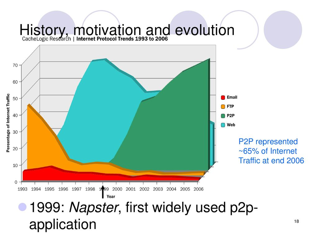 History, motivation and evolution