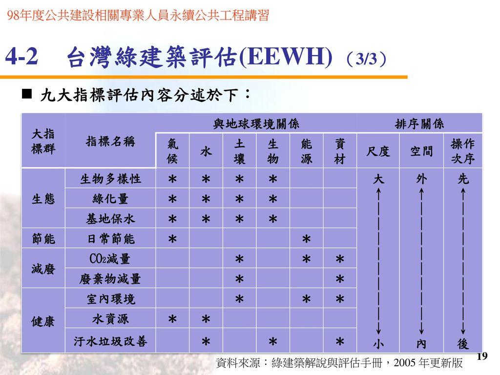 4-2 台灣綠建築評估(EEWH) (3/3) 九大指標評估內容分述於下: 大指標群 指標名稱 與地球環境關係 排序關係 氣候 水 土壤