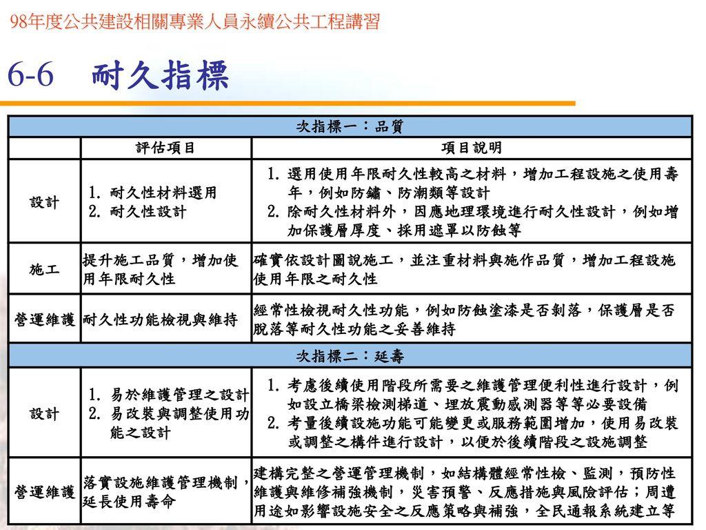 6-6 耐久指標 次指標一:品質 評估項目 項目說明 設計 耐久性材料選用 耐久性設計