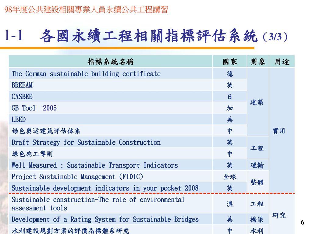 1-1 各國永續工程相關指標評估系統(3/3) 指標系統名稱 國家 對象 用途