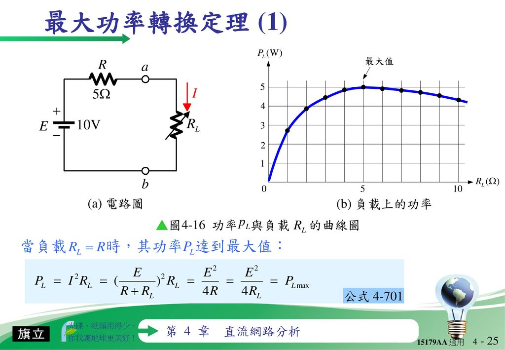 最大功率轉換定理 (1) 當負載 時,其功率 達到最大值: (a) 電路圖 (b) 負載上的功率 ▲圖4-16 功率 與負載 的曲線圖