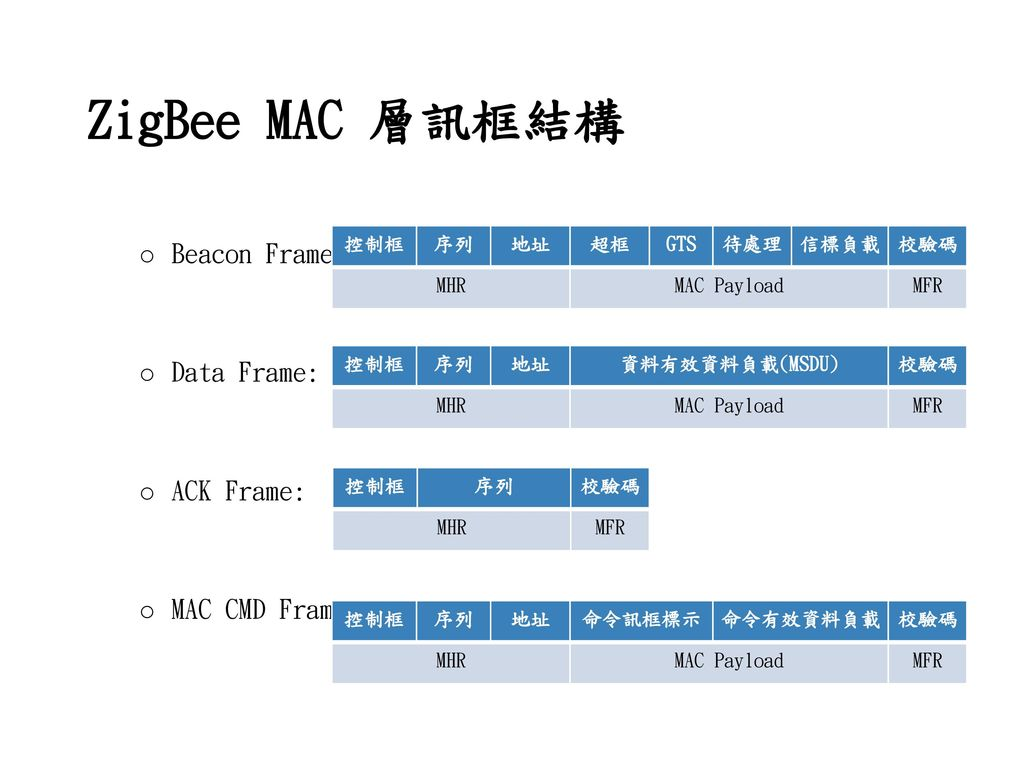ZigBee MAC 層訊框結構 Beacon Frame: Data Frame: ACK Frame: MAC CMD Frame: