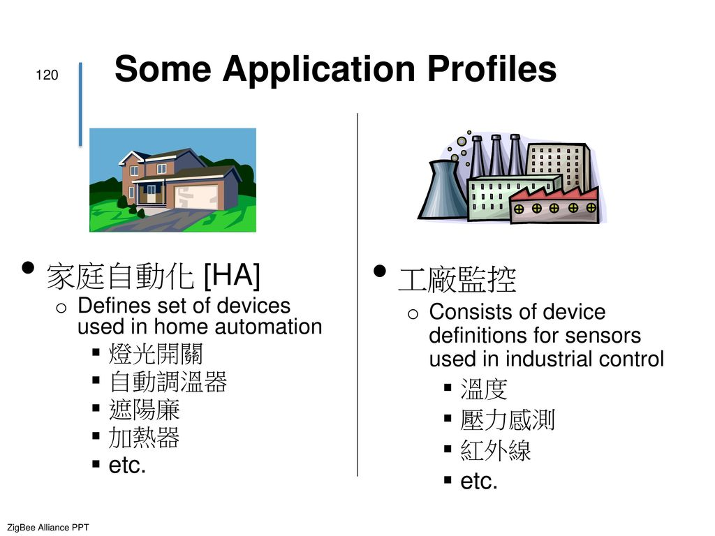 Some Application Profiles