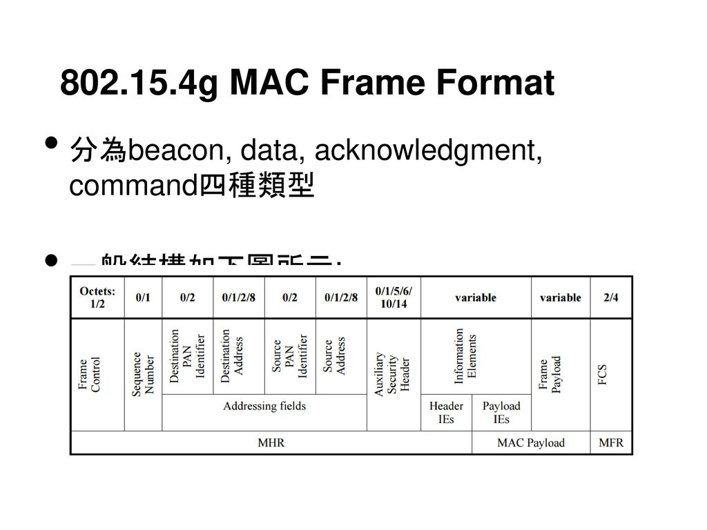 802.15.4g MAC Frame Format 分為beacon, data, acknowledgment, command四種類型