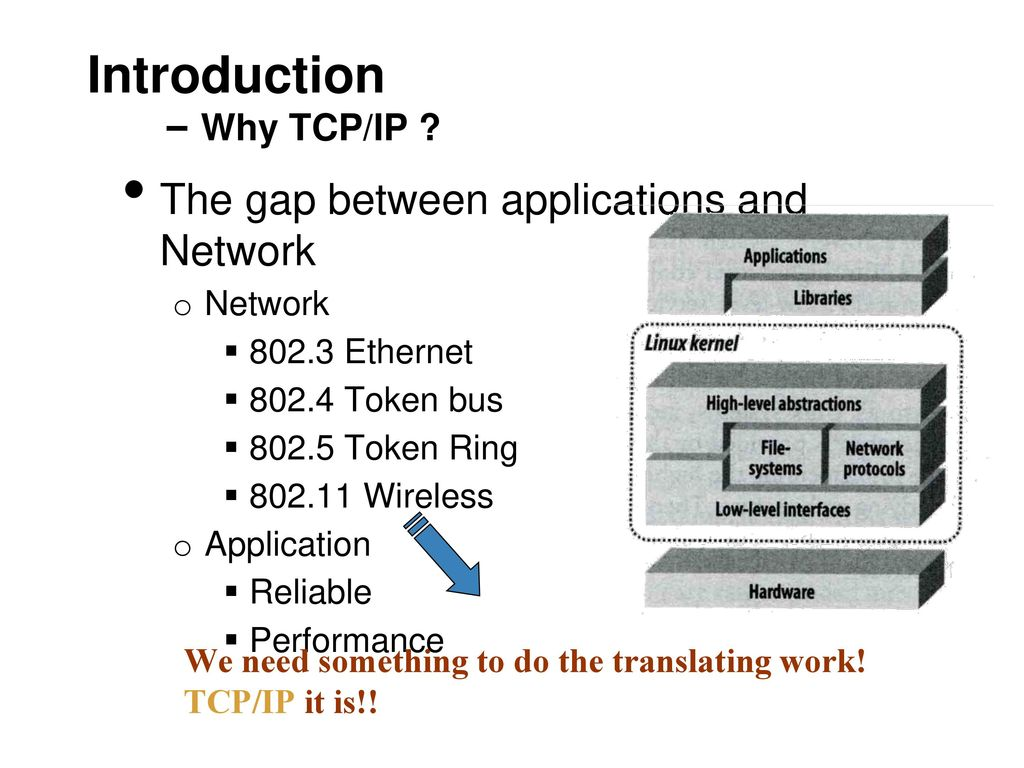 Introduction – Why TCP/IP