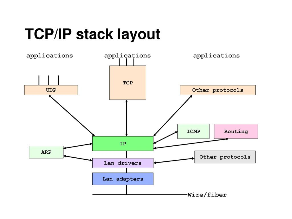 TCP/IP stack layout applications applications applications Wire/fiber