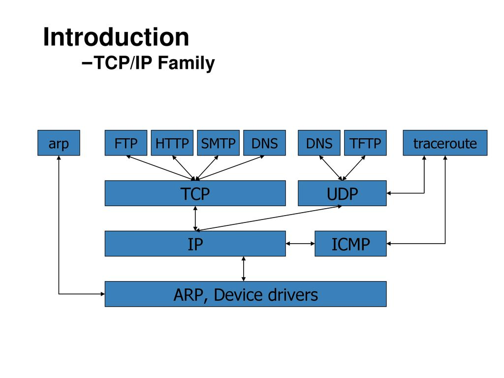 Introduction –TCP/IP Family