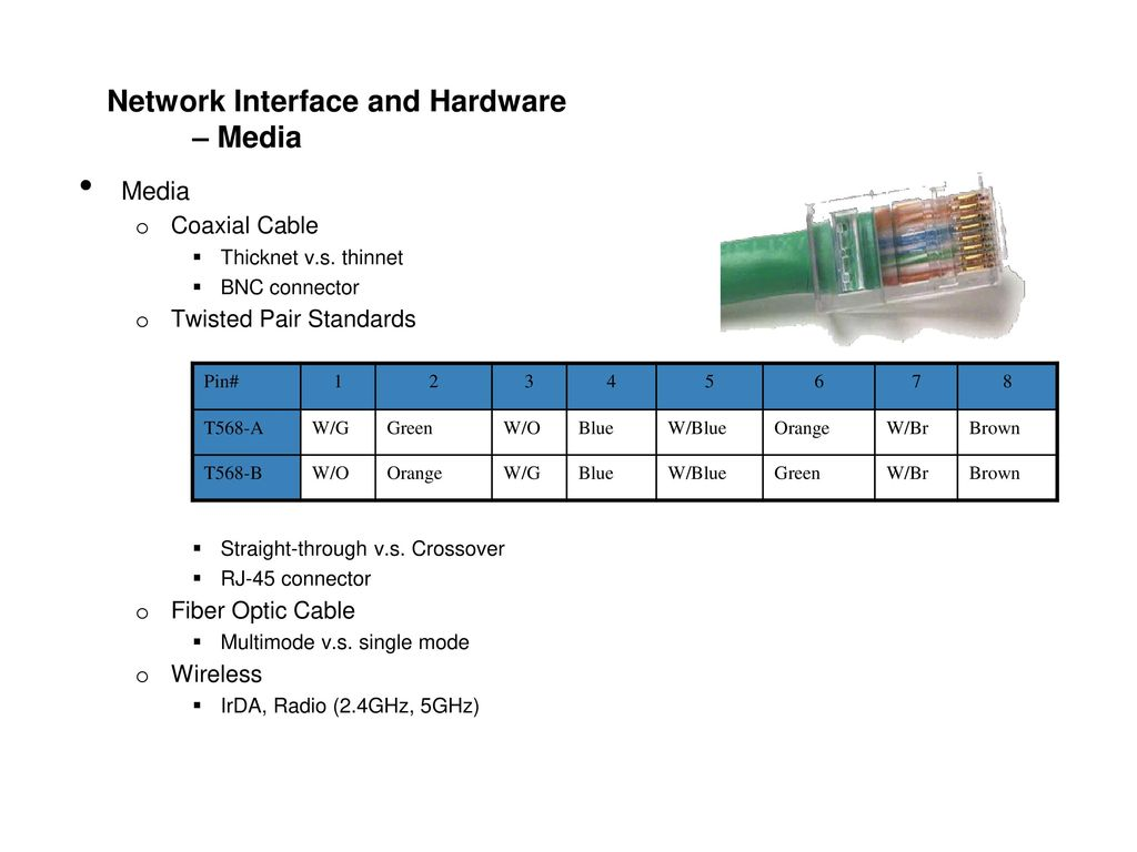 Network Interface and Hardware – Media