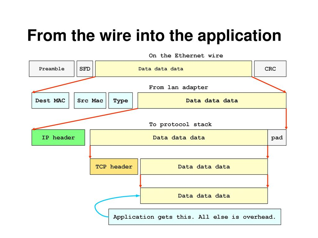 From the wire into the application
