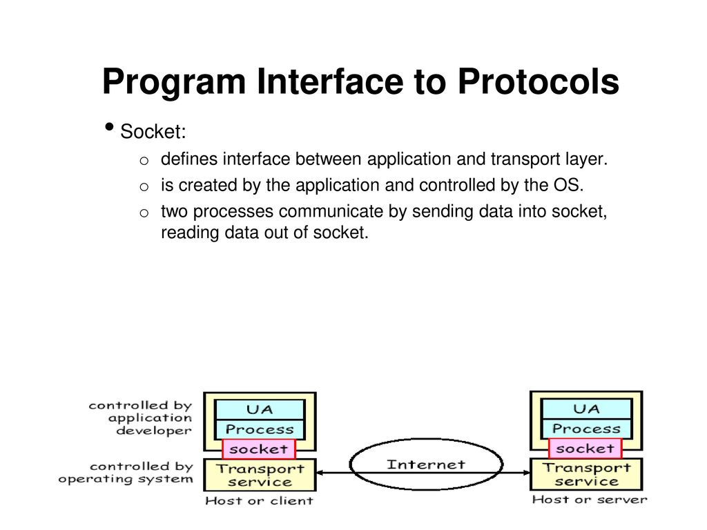 Program Interface to Protocols