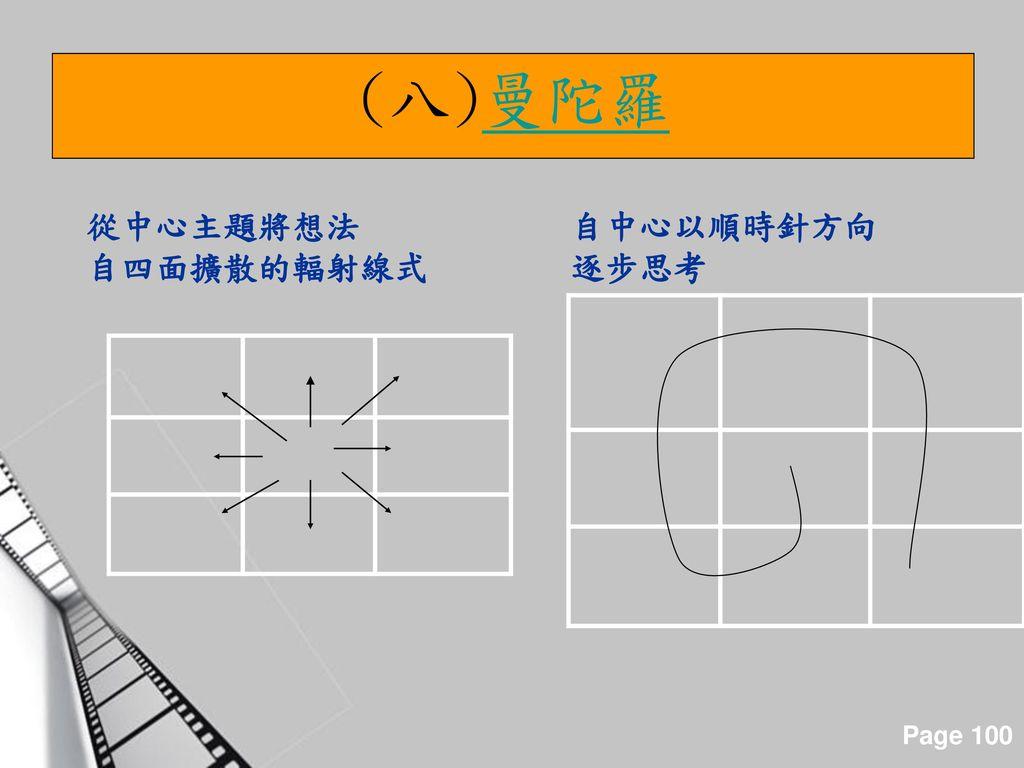 (八)曼陀羅 從中心主題將想法 自四面擴散的輻射線式 自中心以順時針方向 逐步思考