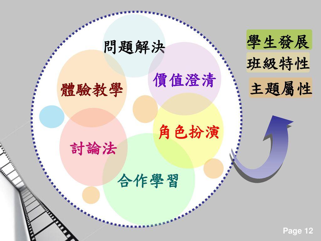 體驗教學 合作學習 問題解決 討論法 角色扮演 價值澄清 學生發展 班級特性 主題屬性