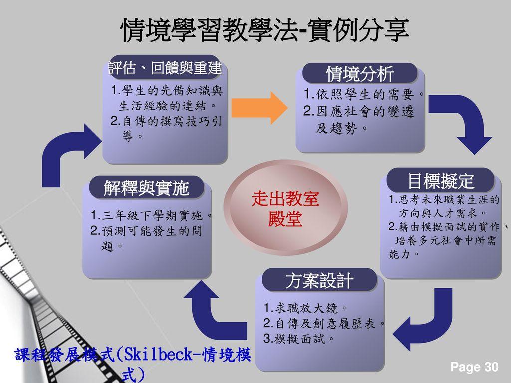 課程發展模式(Skilbeck-情境模式)