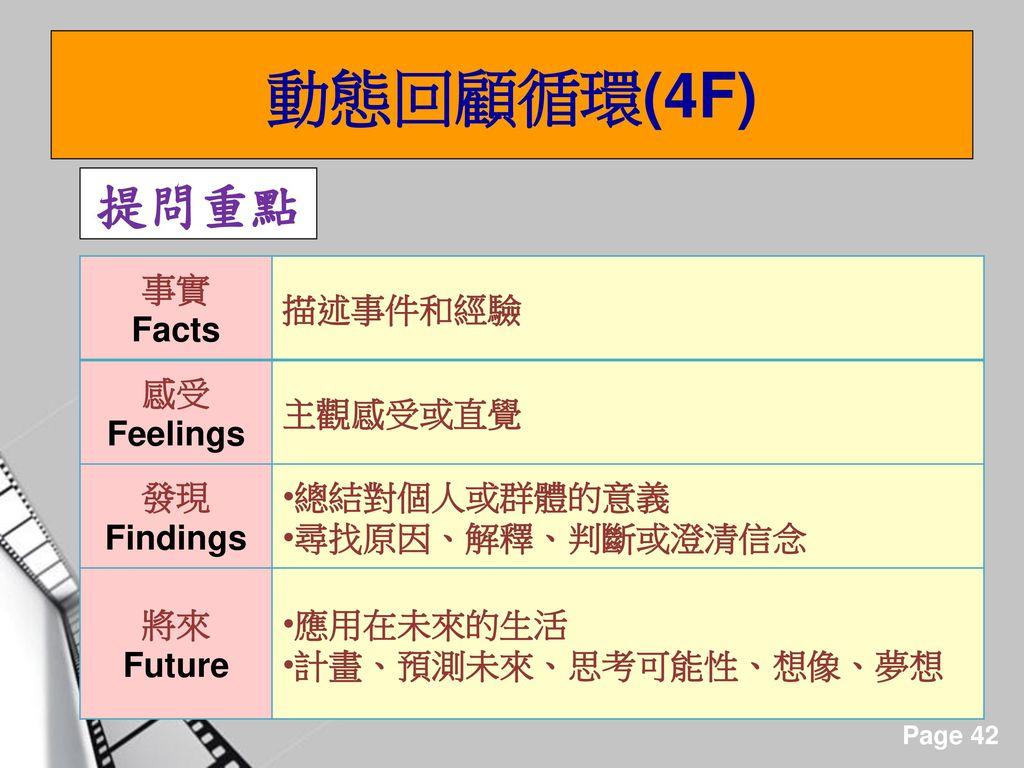 動態回顧循環(4F) 提問重點 事實 Facts 描述事件和經驗 感受Feelings 主觀感受或直覺 發現Findings