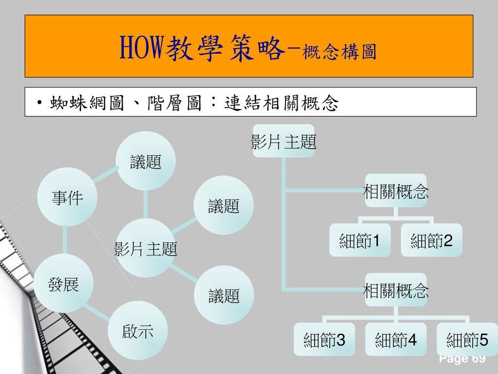 HOW教學策略-概念構圖 蜘蛛網圖、階層圖:連結相關概念