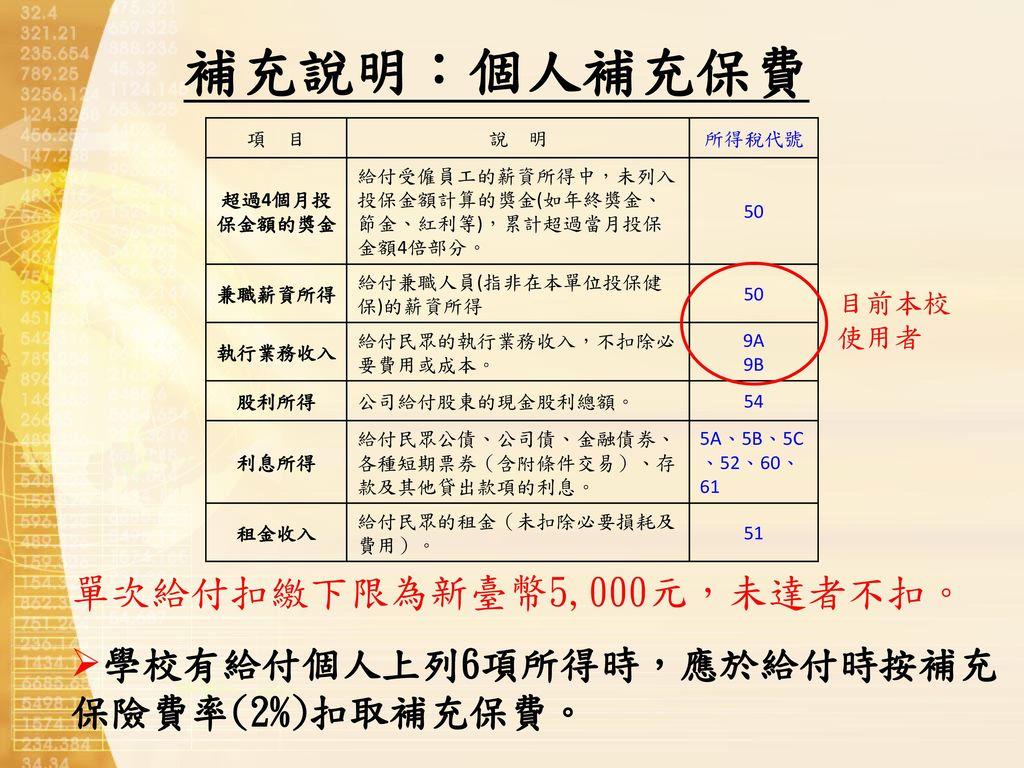 補充說明:個人補充保費 單次給付扣繳下限為新臺幣5,000元,未達者不扣。