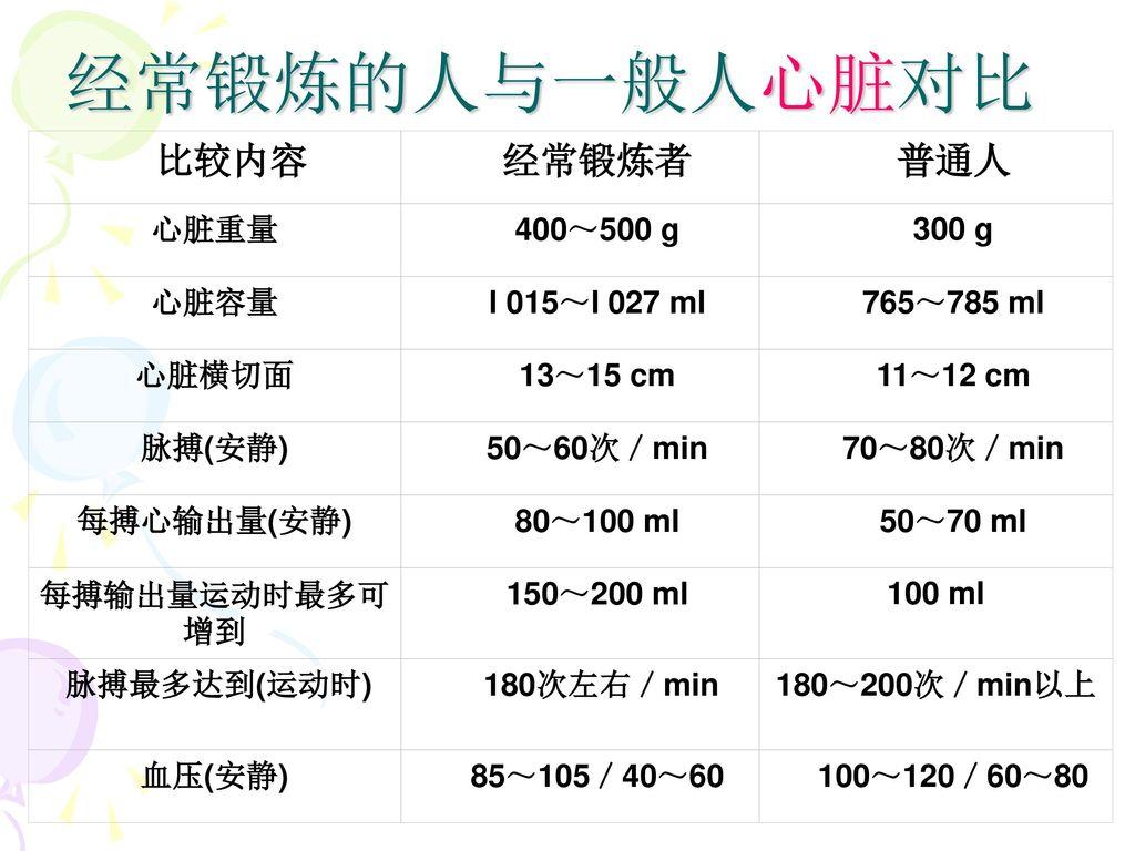 经常锻炼的人与一般人心脏对比 比较内容 经常锻炼者 普通人 心脏重量 400~500 g 300 g 心脏容量 l 015~l 027 ml