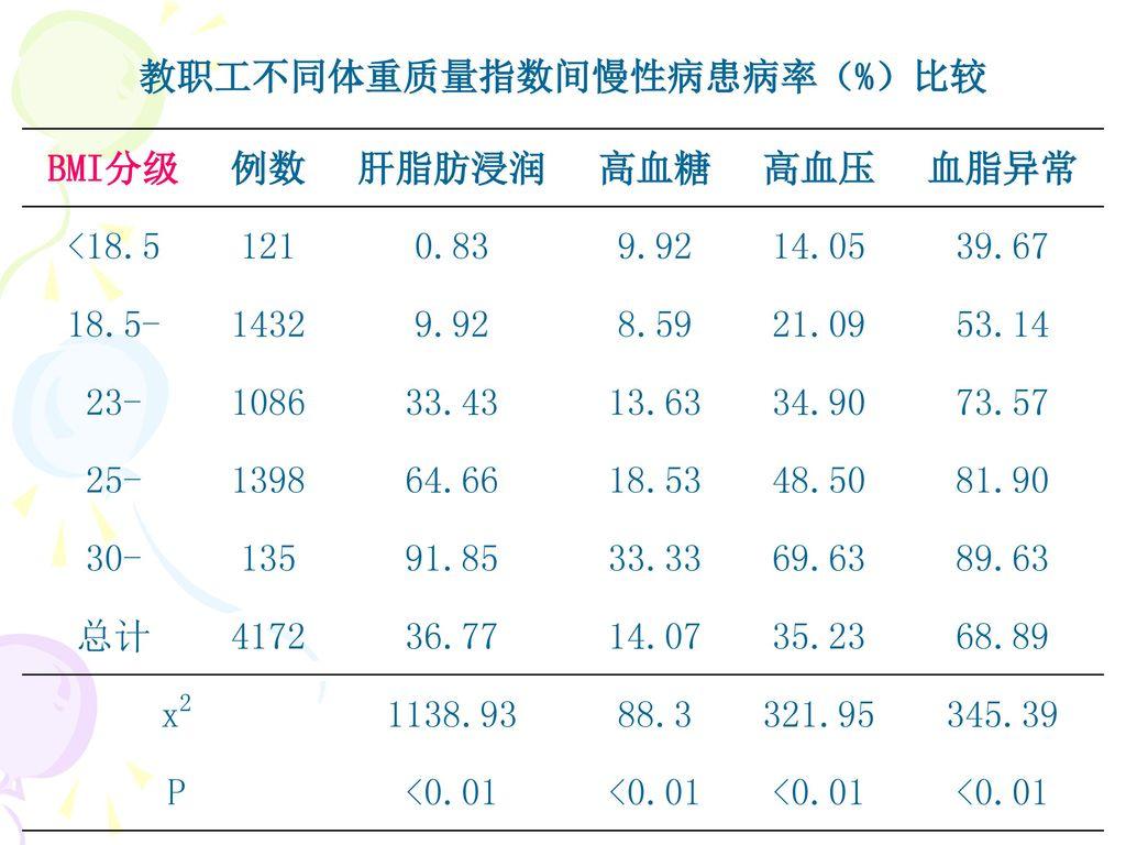 教职工不同体重质量指数间慢性病患病率(%)比较